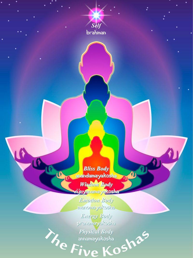 The Koshas: 5 Layers of Being