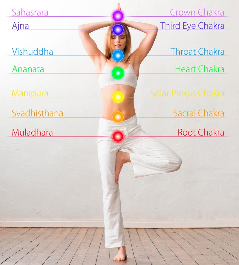 A Complete Guide to Chakra Symbols and Their Meaning