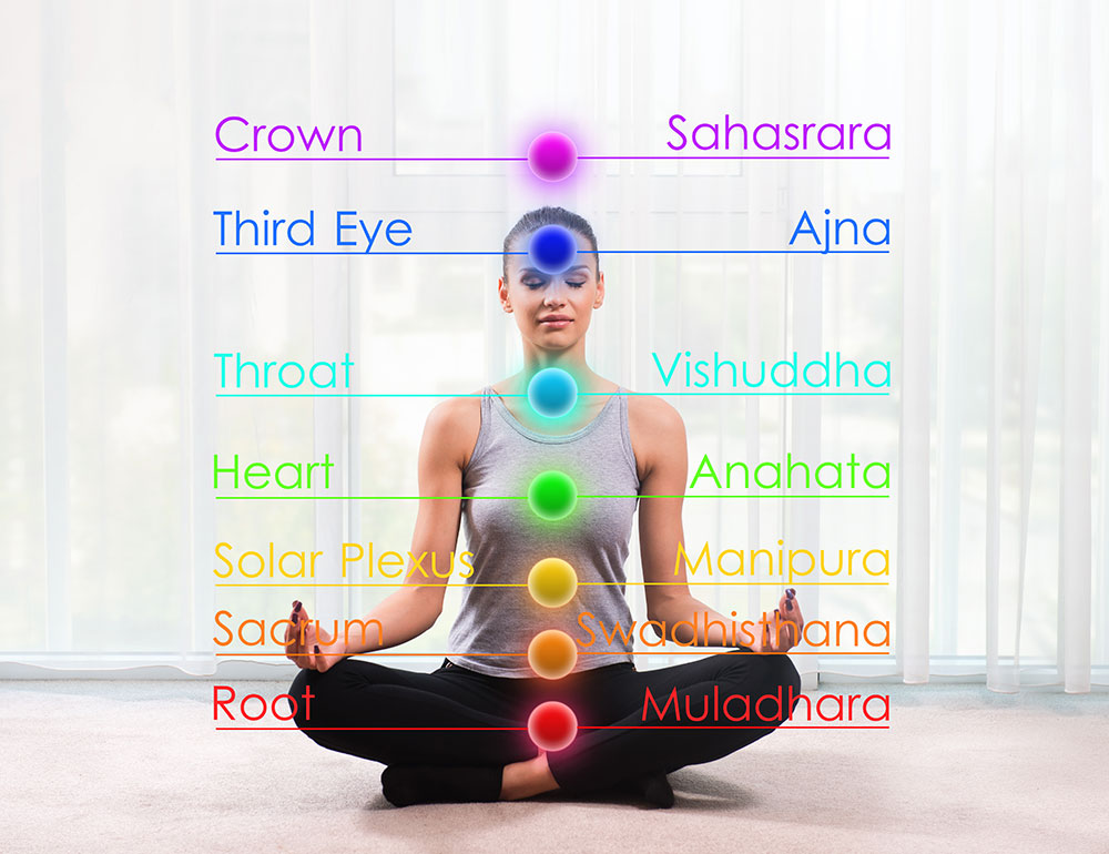 The History of the Chakras