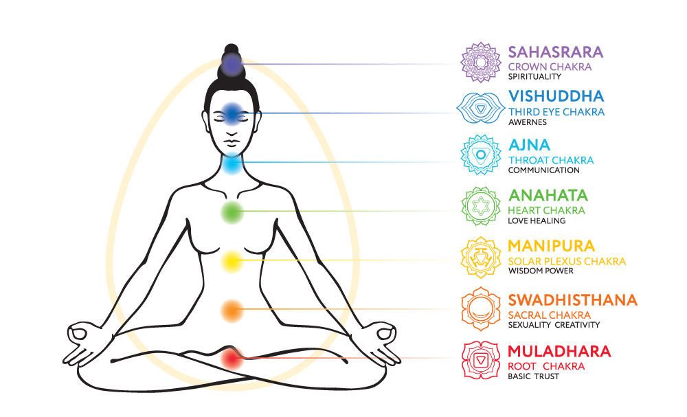 Why Balance Chakras